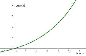 coissance-exponentielle