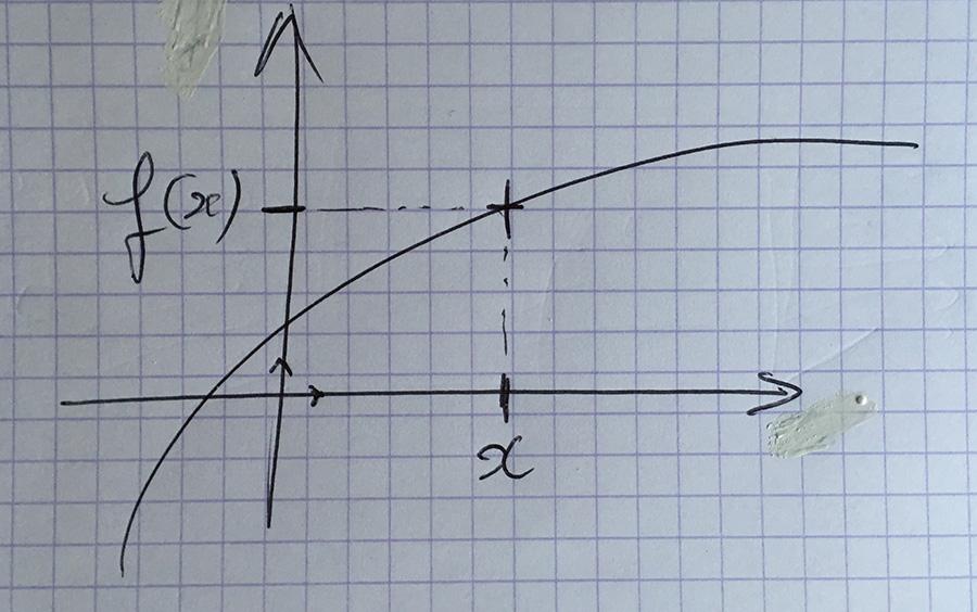 graphe fonction