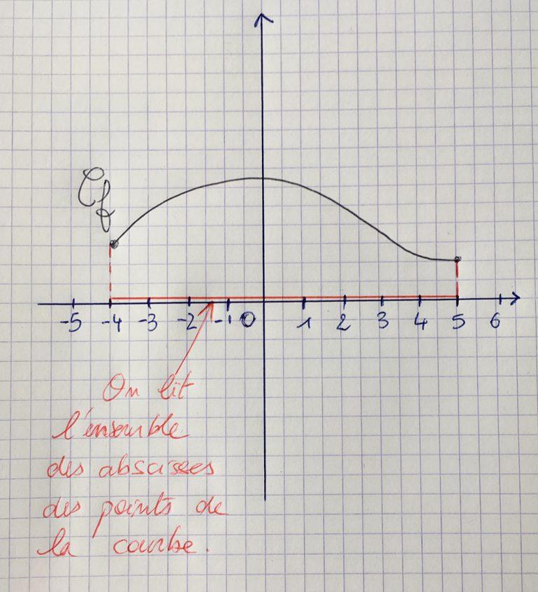 Determiner L Ensemble De Definition D Une Fonction Cours