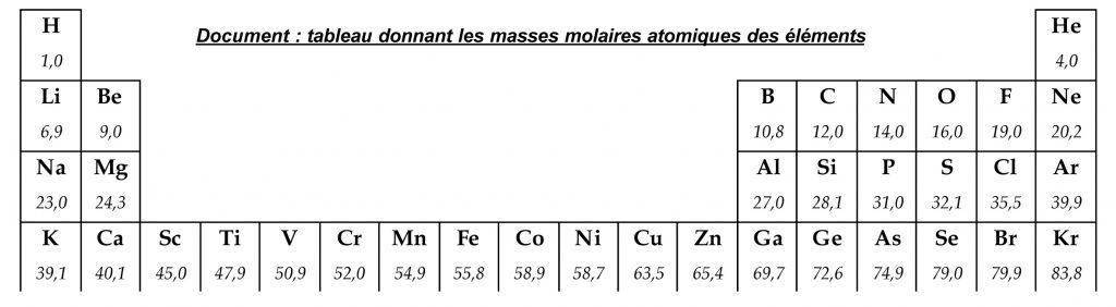 tableau périodique indiquant la masse molaire