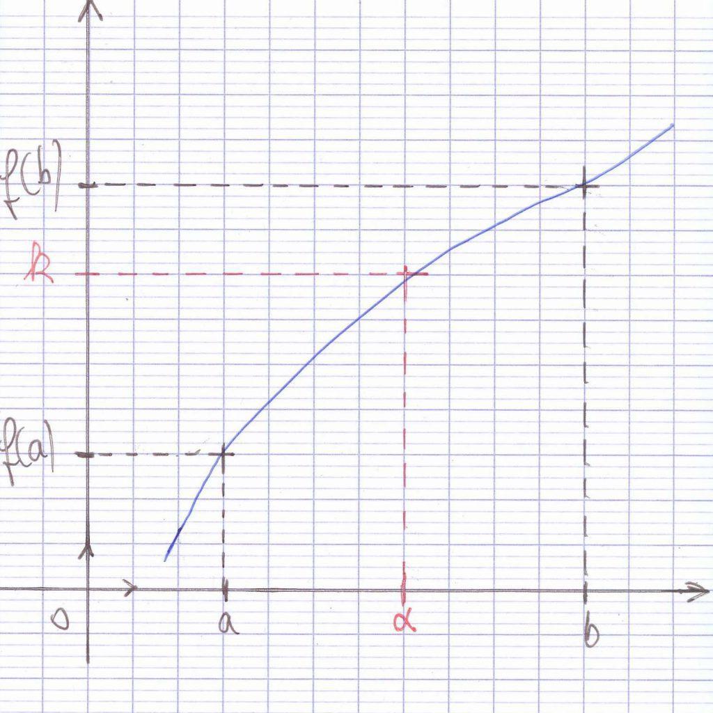 corollaire du théorème des valeurs intermédiaires