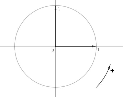 cercle orienté dans un repère orthonormé
