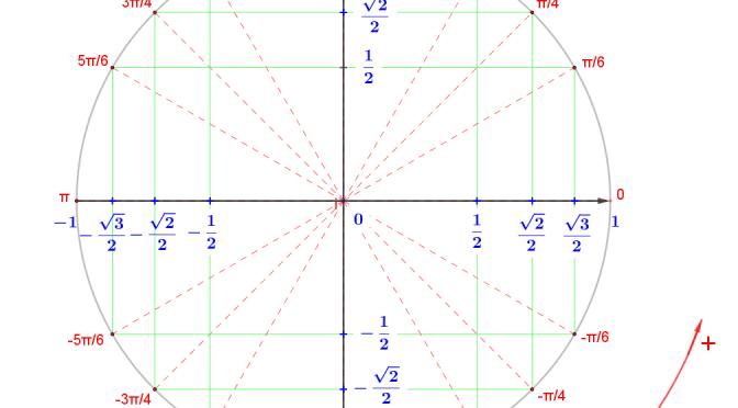 cercle trigonométrique- Cours Thierry