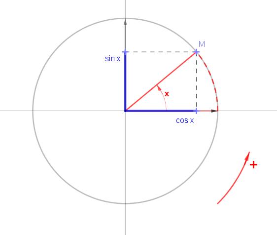 cosinus et sinus d'un angle