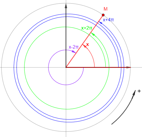 angles orientés modulo 2π