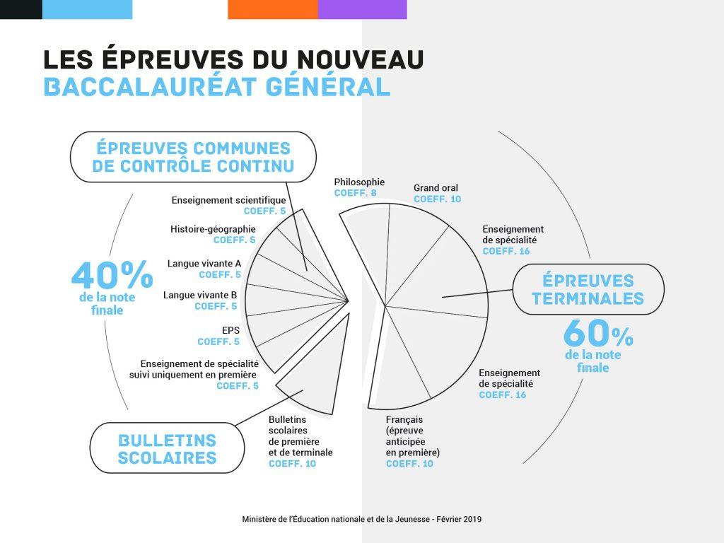 Coefficients des épreuves du baccalauréat général